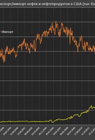 Америка затеяла перестройку глобального нефтяного рынка