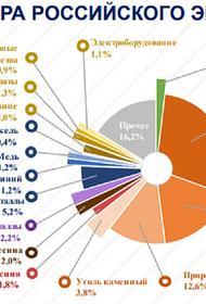О нокаутирующих ударах по экспорту России на всех фронтах