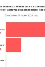 В Красноярском крае режим ограничений из-за коронавируса продлен на месяц, до 12 июля