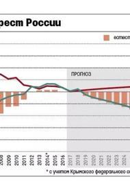 Население России за три года может уменьшиться на миллион