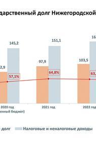 Бюджет Нижегородской области нарастит долги. Зачем?