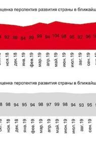 Индекс «оценки перспектив развития страны» упал до 74 пунктов