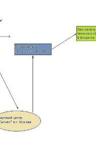 Схема набросов в
