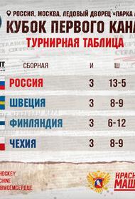 Сборная России по хоккею одержала победу над командой Финляндии со счетом 5:1