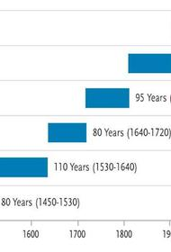 Циклы главной резервной валюты — около 100 лет