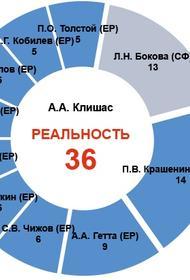Крепкие связи – Совет Федерации