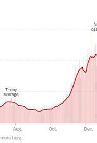 Ковид в США резко идёт на спад