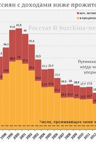 В стране три четверти населения относятся к бедным и нищим