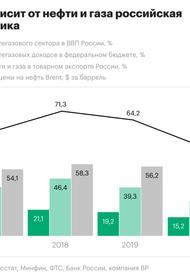 Росстат назвал долю нефтегазового сектора в ВВП