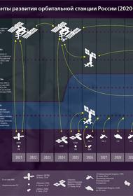Роскосмос мечтает о своей собственной пилотируемой станции