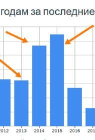 Экспорт инфляции из развитых стран в развивающиеся продолжается уже полгода