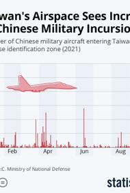 Давление Китая на Тайвань связывают с потерями на фондовом рынке