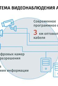 Цифровое «зрение»