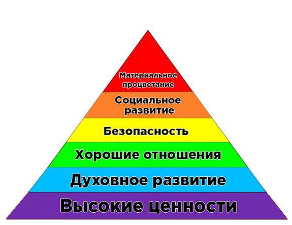 """Пирамида Усанина"" вместо «Пирамиды Маслоу"""