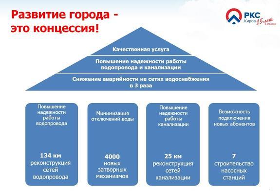 «РКС-Киров» рассказал о результатах работы и планах
