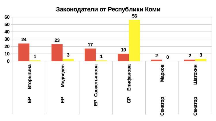 Рейтинг эффективности депутатов и сенаторов 2019 от Республики Коми
