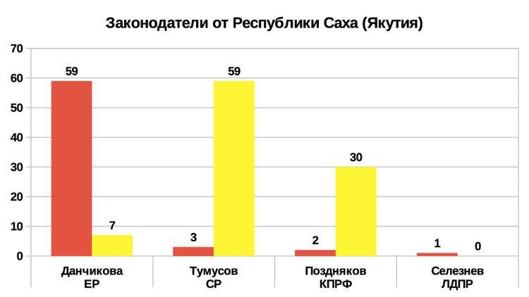 Рейтинг эффективности депутатов и сенаторов 2019 Республики Саха (Якутия)