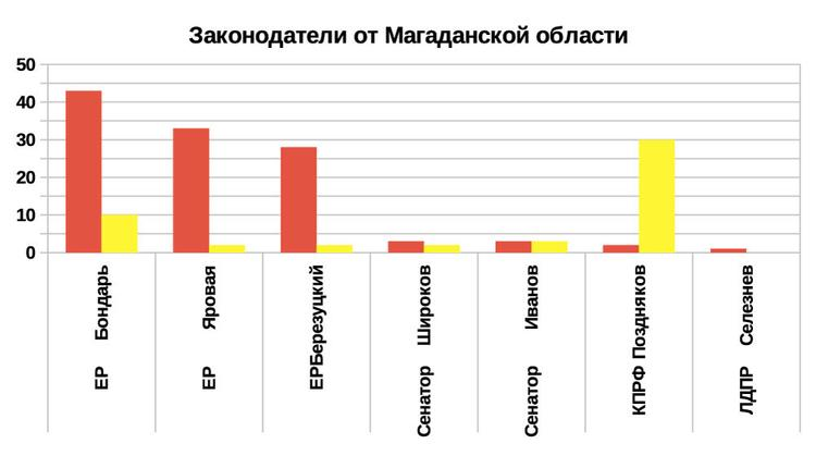 Рейтинг эффективности депутатов и сенаторов 2019 от Магаданской области