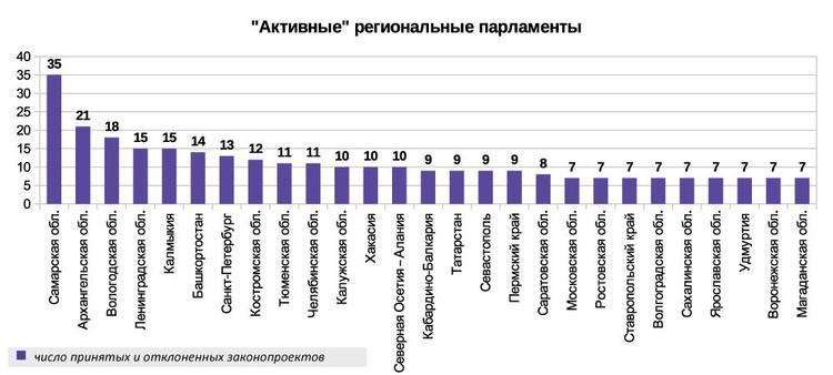 Топ самых активных региональных парламентов в России