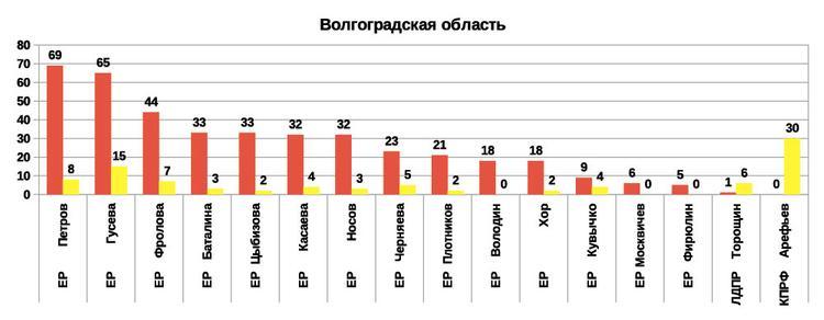 Рейтинг эффективности депутатов и сенаторов 2019 от Волгоградской области