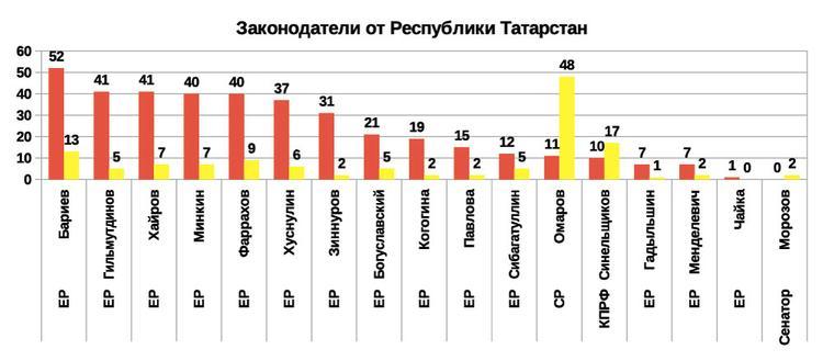 Рейтинг эффективности региональных депутатов и сенаторов 2019 от Республики Татарстан