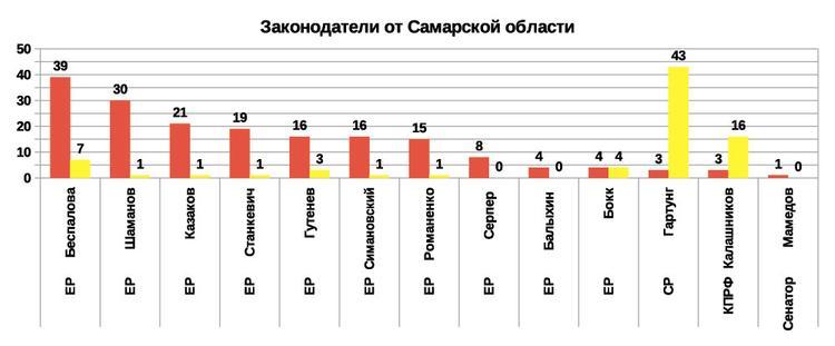 Рейтинг эффективности   депутатов и сенаторов 2019 от Самарской области