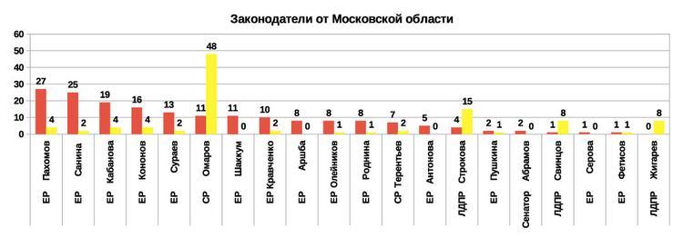 Рейтинг эффективности депутатов и сенаторов 2019 от Московской области