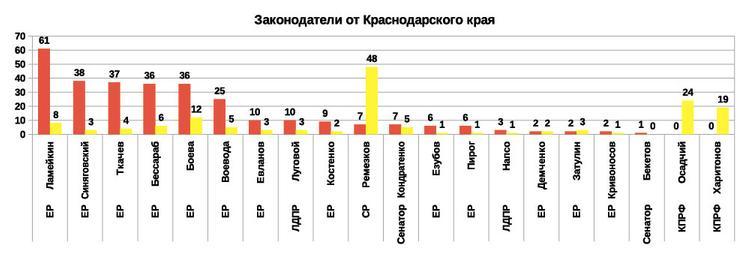 Рейтинг эффективности депутатов и сенаторов 2019 от Краснодарского края