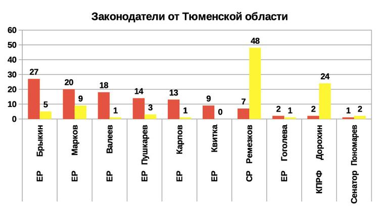 Рейтинг эффективности депутатов и сенаторов 2019 от Тюменской области