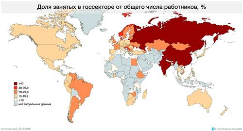 Какова доля госсектора в российской экономике?