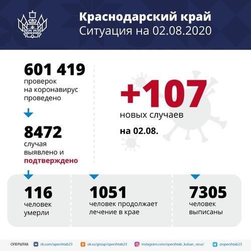 В оперштабе Краснодарского края объяснили рост заражений коронавирусом