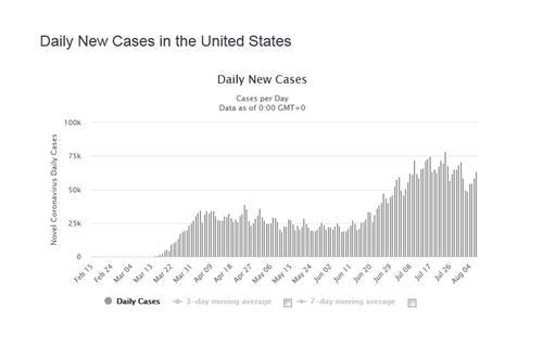 Коронавирус в США пошел на спад