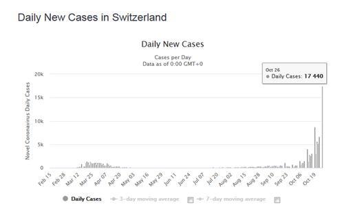 Швейцария зафиксировала резкий всплеск коронавируса