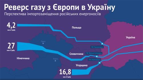 Для Украины внезапно закончился реверсный газ