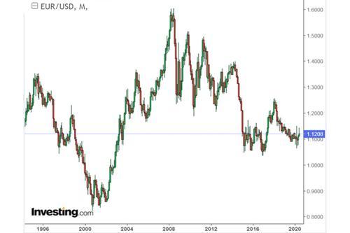 Американский доллар хоронят и хоронят, а он – живее всех живых