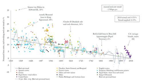 700 лет падения процентных ставок по кредитам