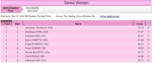 Трусова показала лучший результат в короткой программе на турнире в США, но Тарасовой её выступление не понравилось