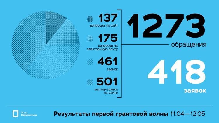 Фонд «Перспектива» распределил 145 млн рублей на социальные проекты