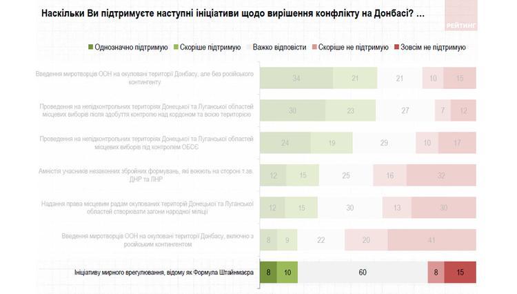 Против «формулы Штайнмайера» только одна четверть украинцев