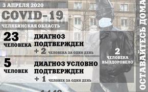 На Южном Урале будут соблюдать режим самоизоляции до 19 апреля