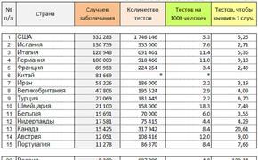 Охват тестами на COVID-2019 в России один из лучших в мире