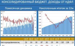 Сборы налогов за 7 месяцев в условиях пандемии выросли
