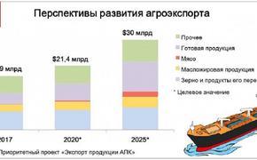 Страны закупают продукты питания, опасаясь ущерба мировой торговле от второй волны коронавируса