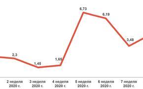 Как россияне покупают в аптеках на фоне новостей о коронавирусе